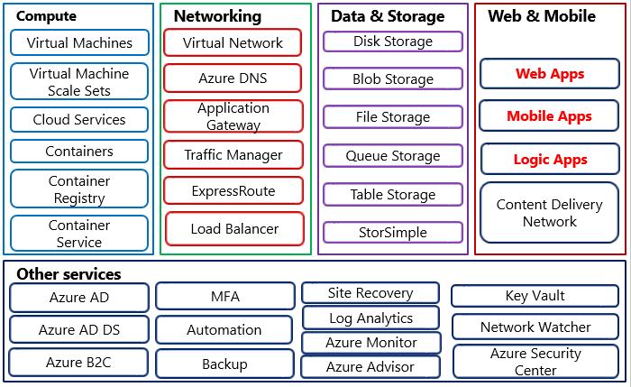 Cơ bản về Azure Web/App Services và thực hành tạo Web Service
