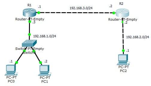 Giao thức định tuyến RIP (Routing Information Protocol)